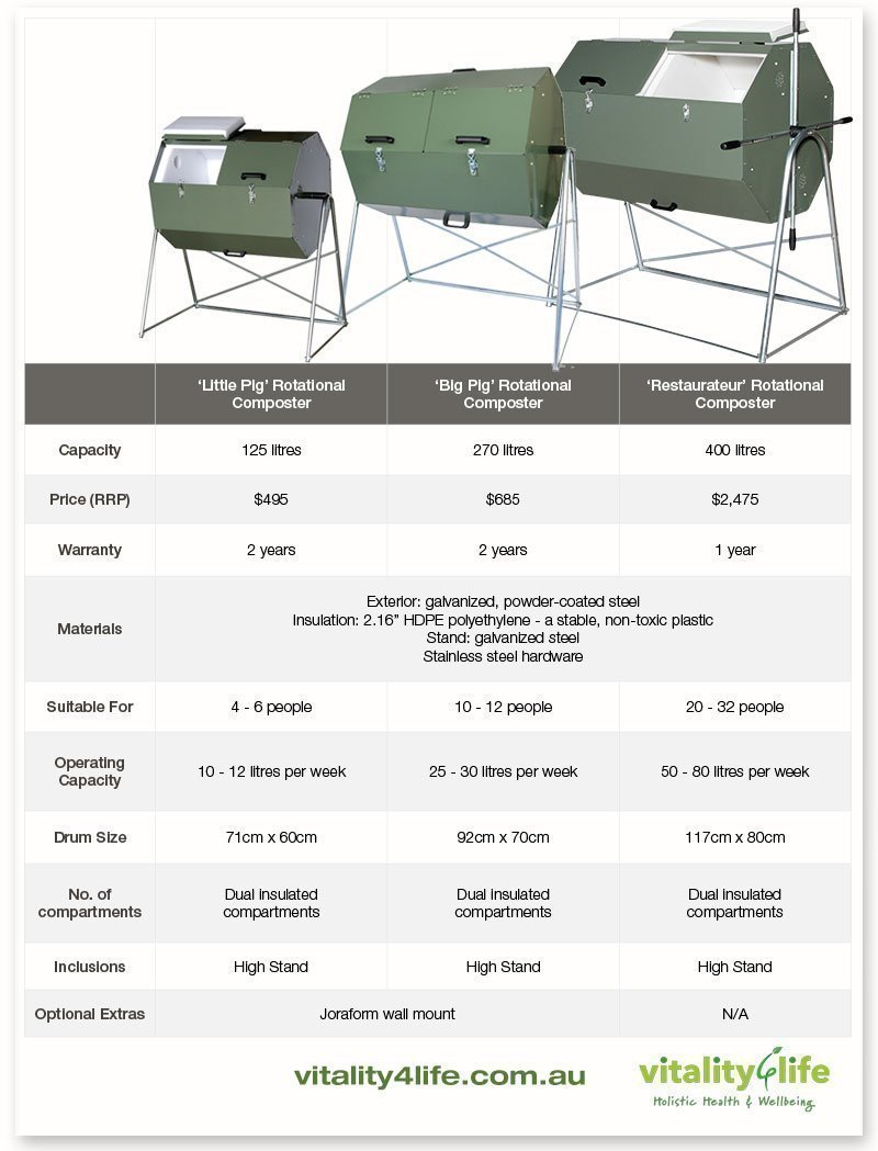 Joraform Composter Comparison Table