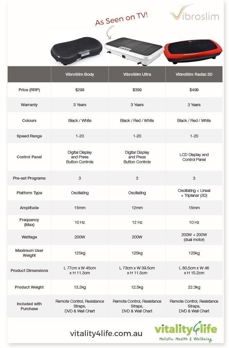 Compare Vibroslim Vibration Machines
